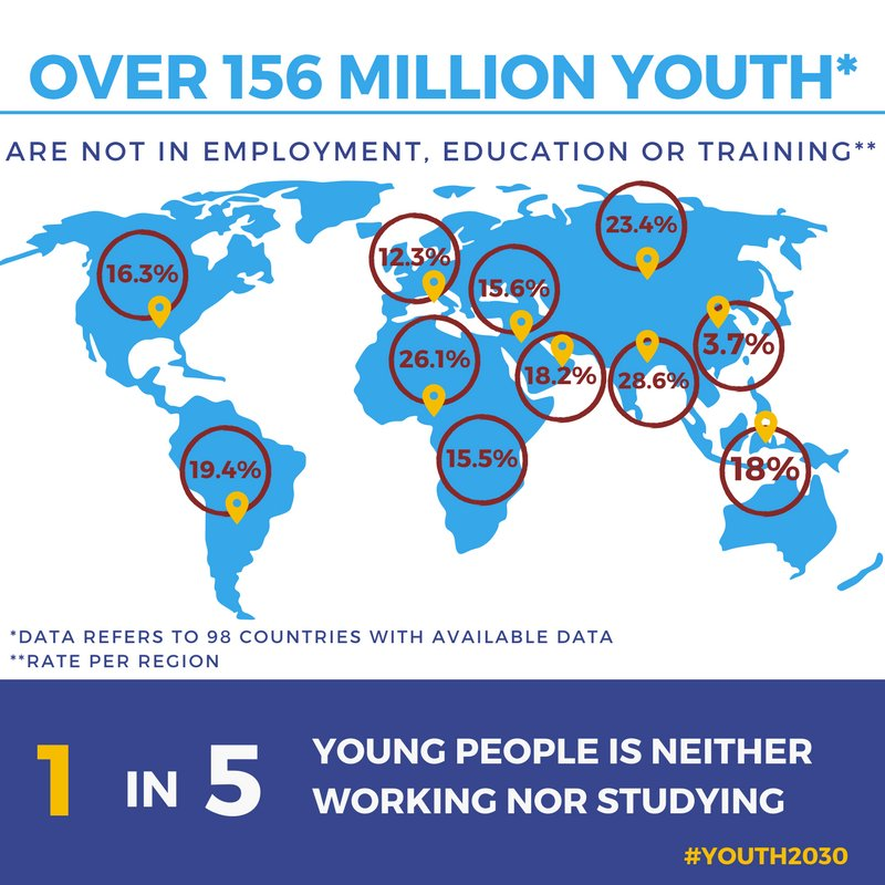 targeting the global youth a Sustainable development goals are accompanied by targets and will be 8b by 2020 develop and operationalize a global strategy for youth employment and.