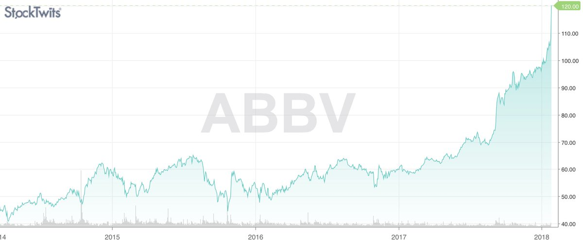Stocktwits On Twitter Two Stocks Are Making Massive Moves Today