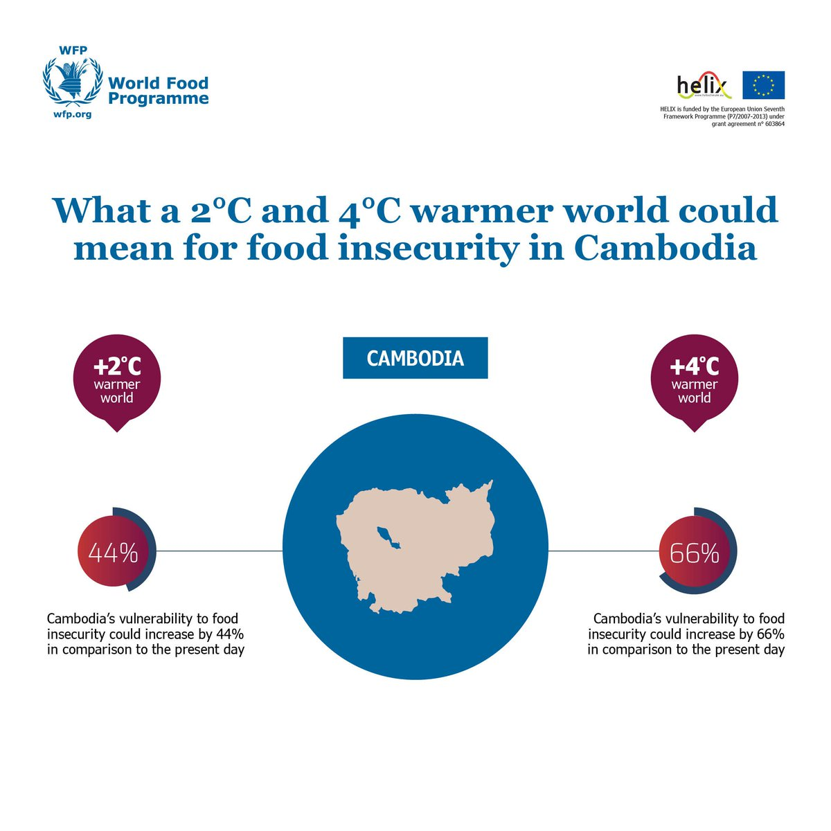 10d4eb3929b a 4°C warmer world could increase the number of households that cannot  afford a nutritious diet http   bit.ly 2DCyzVz pic.twitter.com a1zApifMEP