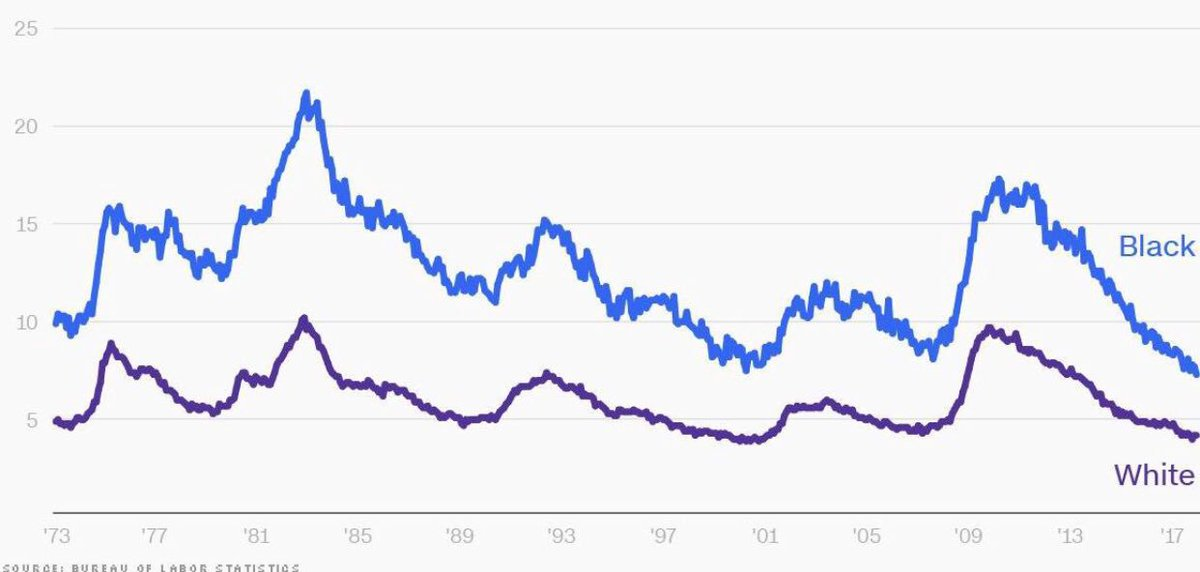 Black unemployment is at record lows thanks to a massive declining trend started in 2010.  Congratulations @BarackObama.