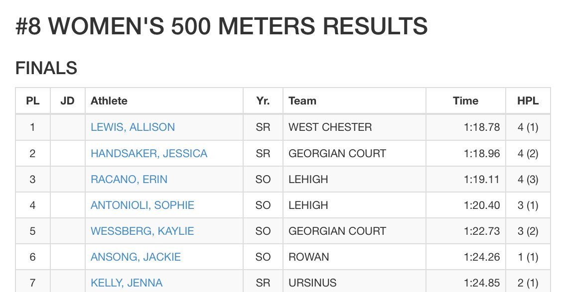 Wcu Xctf On Twitter Allison Lewis Takes The Win In The 500 Meter