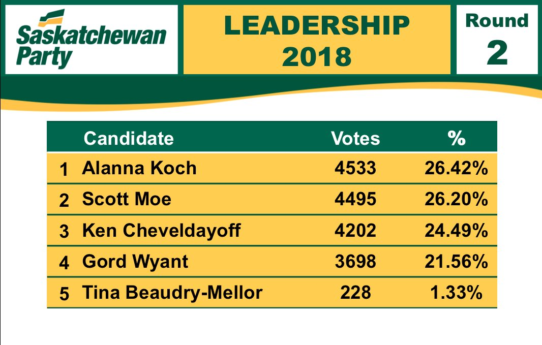 Round 2 of #skpldr voting results:  Koch: 26.42% (4533 votes) Moe: 26.20% (4495 votes) Cheveldayoff: 24.49% (4202) Wyant: 21.56% (3698) Beaudry-Mellor: 1.33% (228)  Beaudry-Mellor is out of the race. Round 3 coming soon. #skpoli