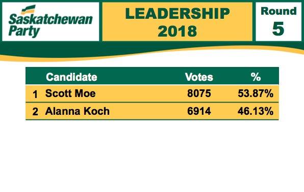 Your winner, in the 5th and final round of voting: Scott Moe  Moe: 53.87% (8075 votes) Koch: 46.13% (6914 votes)  #skpoli #skpldr