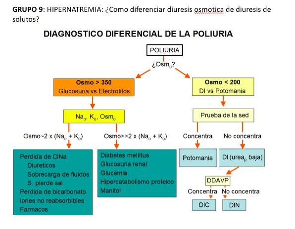 diuresis osmótica y poliuria en diabetes
