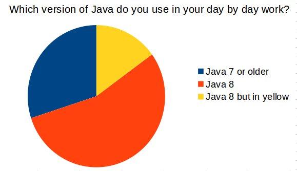 Java 9 adoption