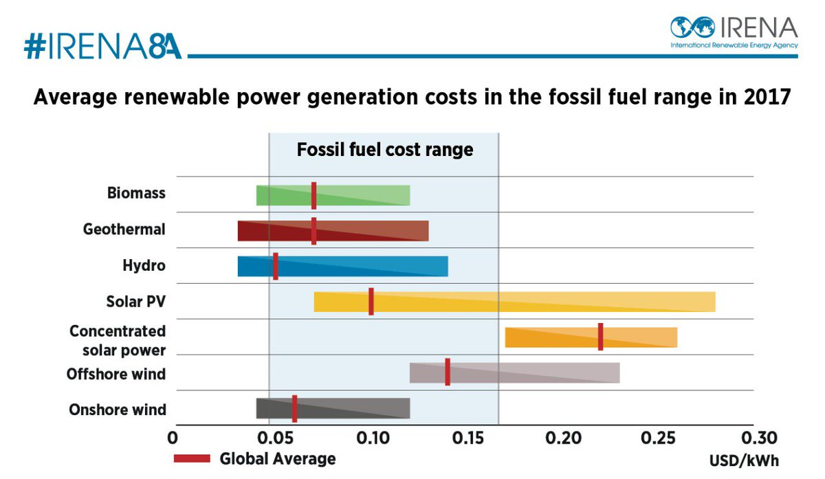 Finance: Geothermal Energy Offers a Competitive Advantage