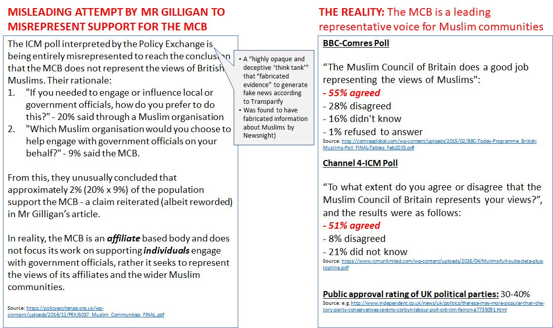 Siema Iqbal On Twitter The Facts Around The Muslimcouncil Story