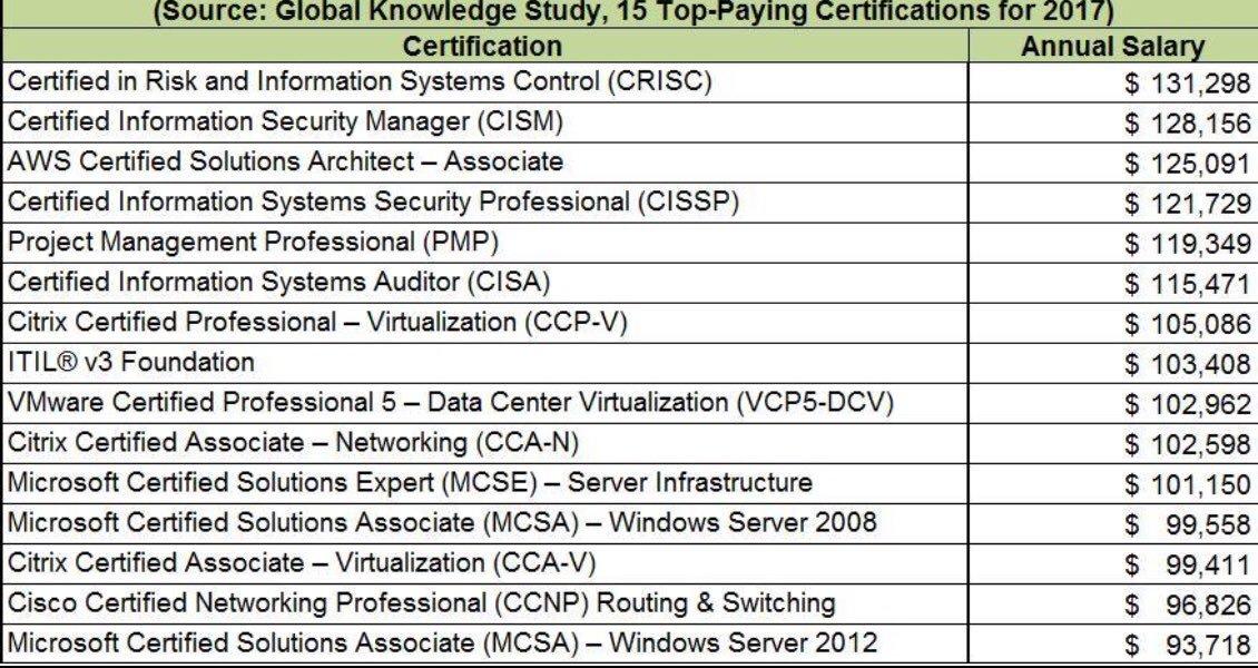 Arek Lefanowicz On Twitter 15 Top Paying It Certifications In 2017