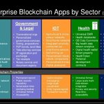 Image for the Tweet beginning: The Enterprise #Blockchain apps by