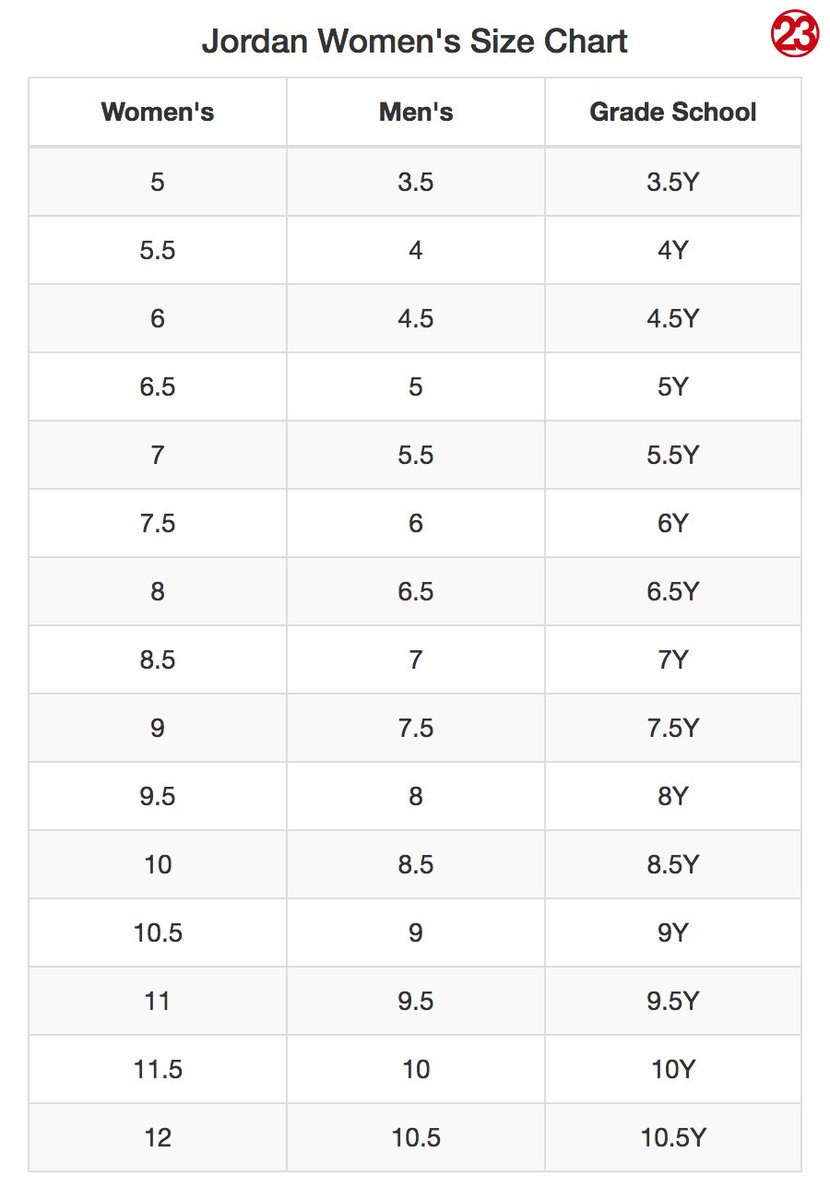 J23 iphone app on twitter now that jumpman23 is doing sizes 5 j23 iphone app on twitter now that jumpman23 is doing sizes 5 12 on their womens releases here is a size conversion chart for womens mens grade nvjuhfo Choice Image