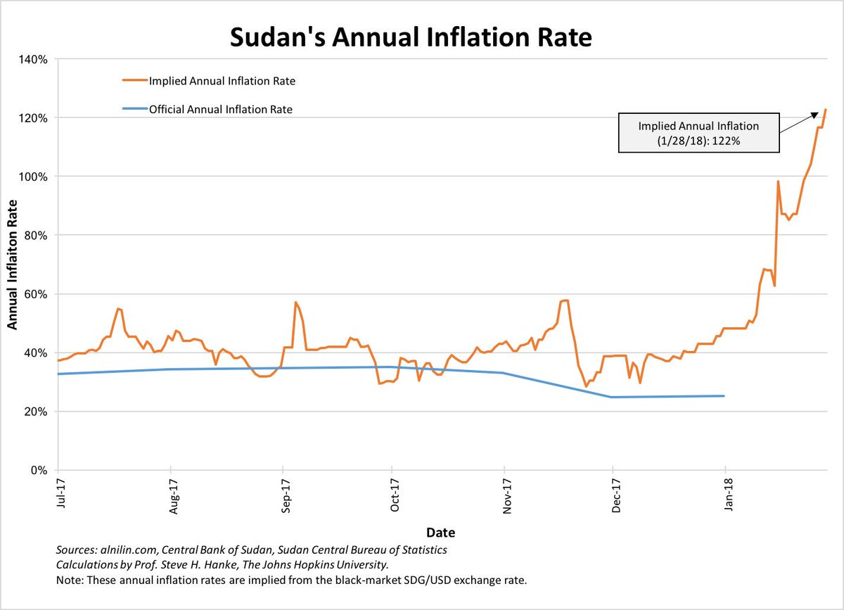 Steve Hanke On Twitter Sudan S Inflation Rate Has Skyrocketed To A Record High Of 122 Surped South And Now Second Highest
