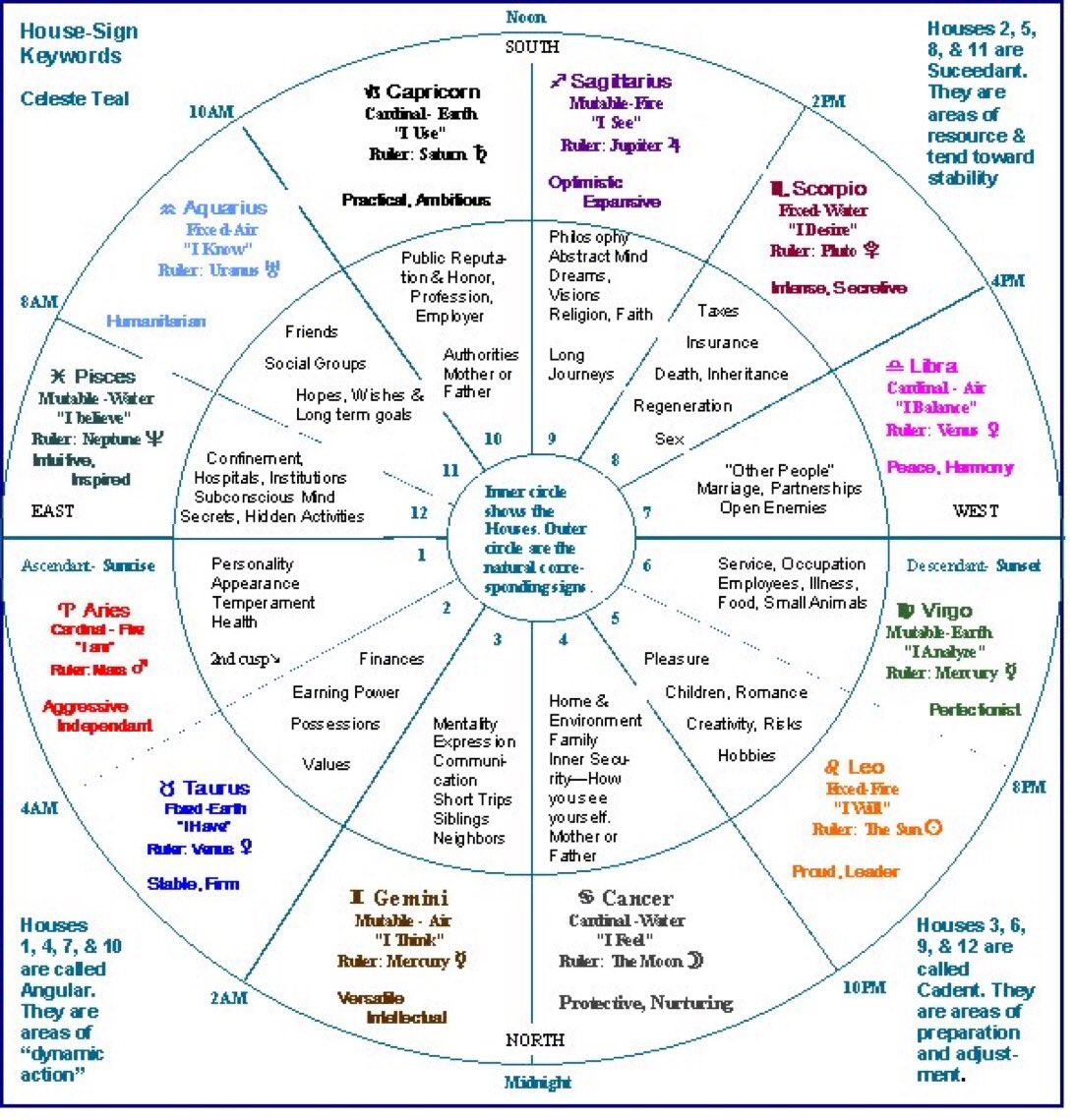 List of synonyms and antonyms of the word natal chart interpretation free birth chart interpretation choice image free any chart examples nvjuhfo Gallery