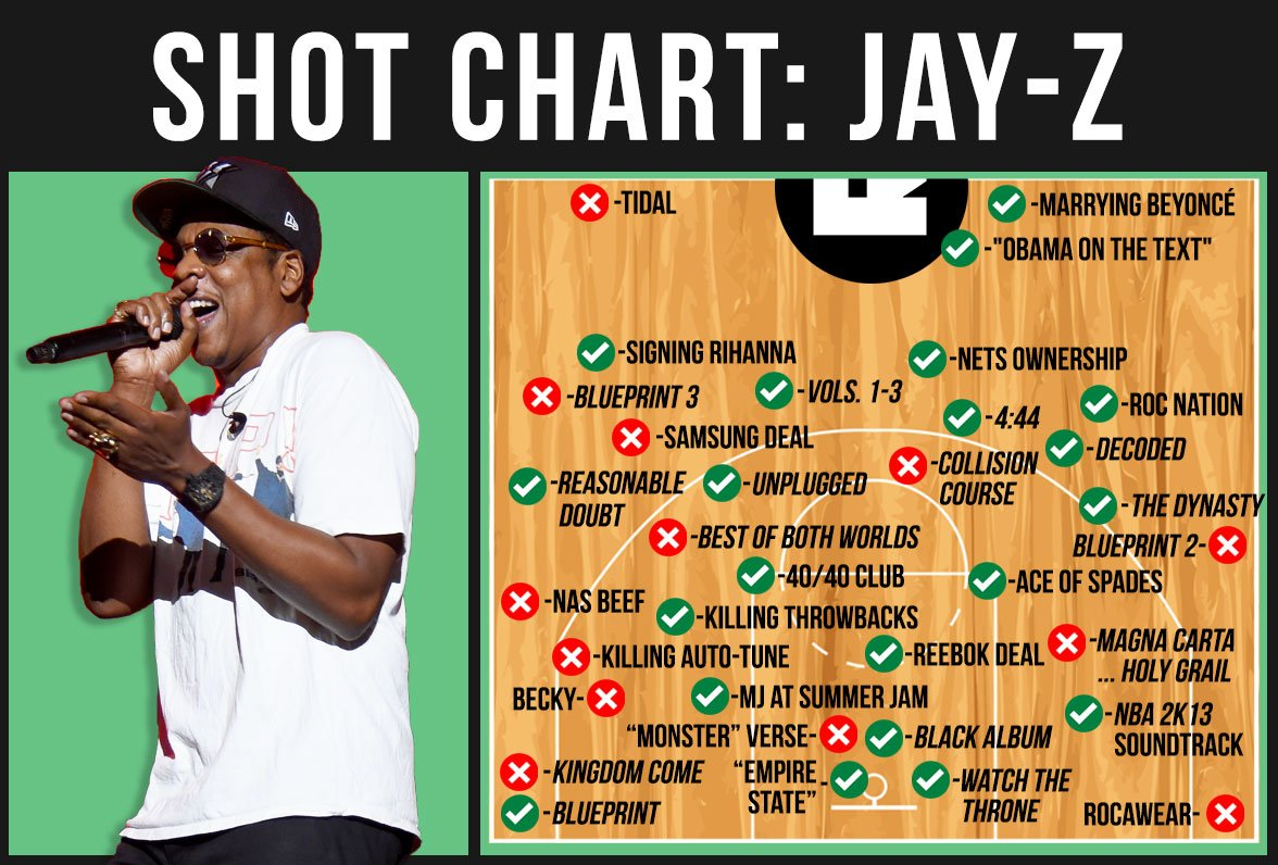 The ringer on twitter the jay z shot chart grammys malvernweather Gallery