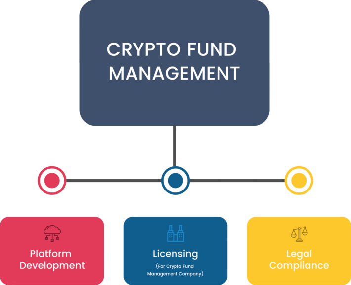 managing fund for cryptocurrency