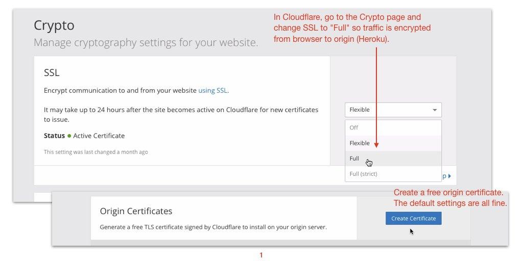 Mastering Heroku Heres How To Configure Cloudflare Ssl