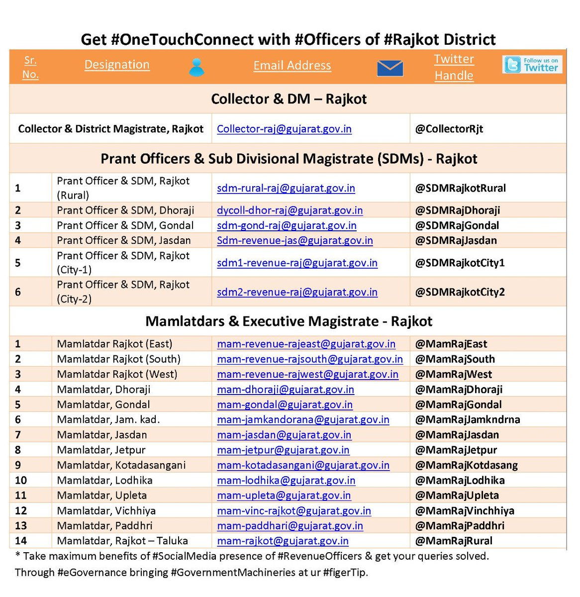 Get #OneTouchConnect w/ #DistrictAdministration officers of #Rajkot district. Folks can take max benefits of #socialmedia presence of revenueOfficers & r open for d suggestions n queries resolutions.  Through eGovernance trying bringing #GovernmentMachineries at ur #FingerTip.