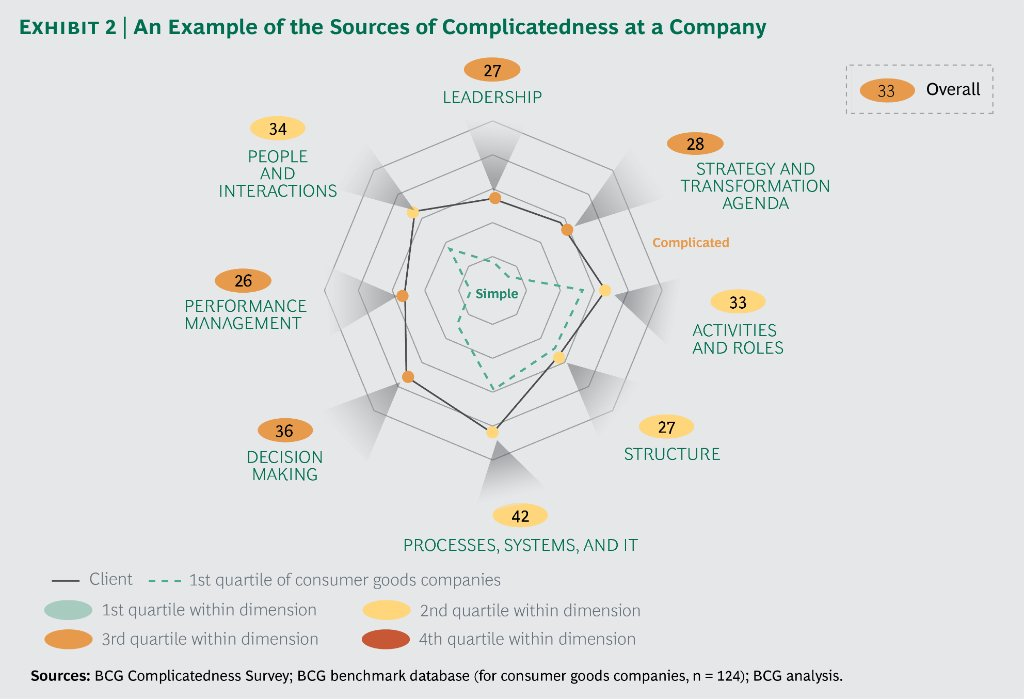 Image result for Complicatedness and firm performance Boston Consulting Group
