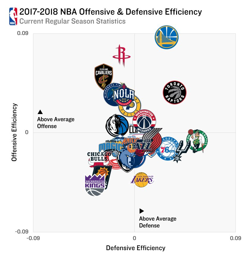 increasing offensive or defensive efficiency an Defensive efficiency rating - der - this baseball statistic is used to measure the defensiveeffectiveness of a team in converting batted balls into outs by thefielders.