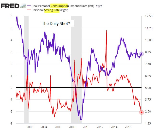 The Daily Shot On Twitter Chart Us Savings Rate And