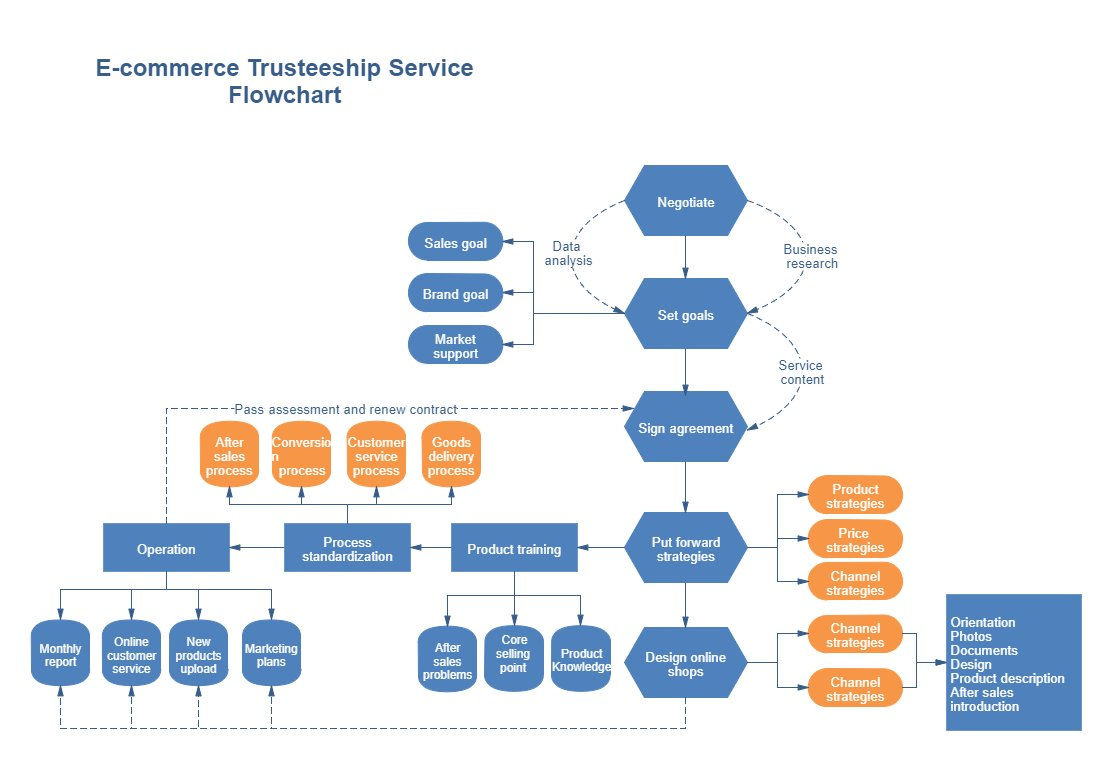 Customer service flowchart templates create a flowchart free flow chart template image collections free any chart examples edraw flowchart maker oliviafu8 twitter 0 nvjuhfo Choice Image