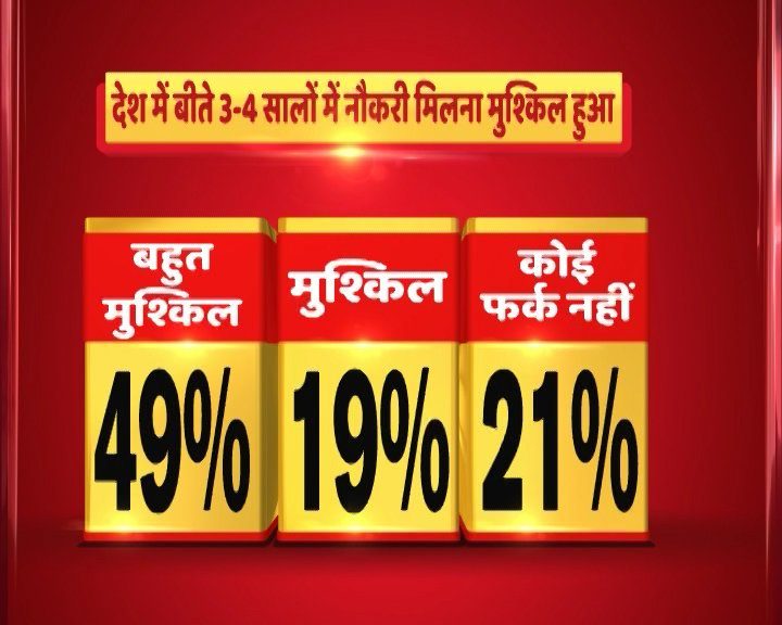49% respondents say finding a job has become 'very difficult' in the past 3-4 years: ABP News-CSDS Survey https://t.co/ltXO0PIGSJ
