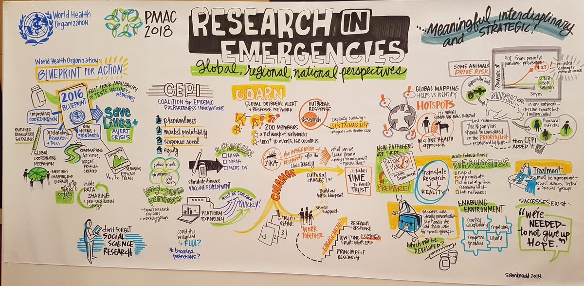 Who rd blueprint rdblueprint twitter superb visualisation of our pmac2018 event about research in emergencies courtesy of sambradd thanks again gailcarson peterdaszak cepivaccines and malvernweather Gallery