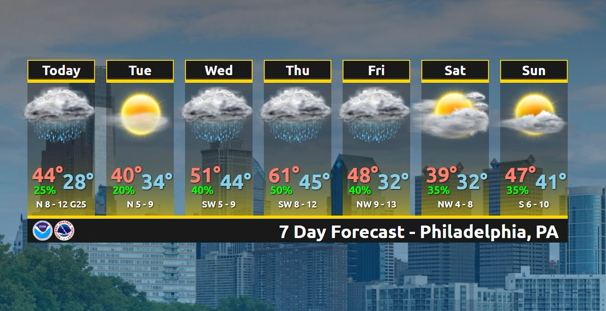 More Seasonal Temperatures On Tap Today And Tuesday And Then Unsettled Weather And Above Normal Temperatures Return On Wednesday