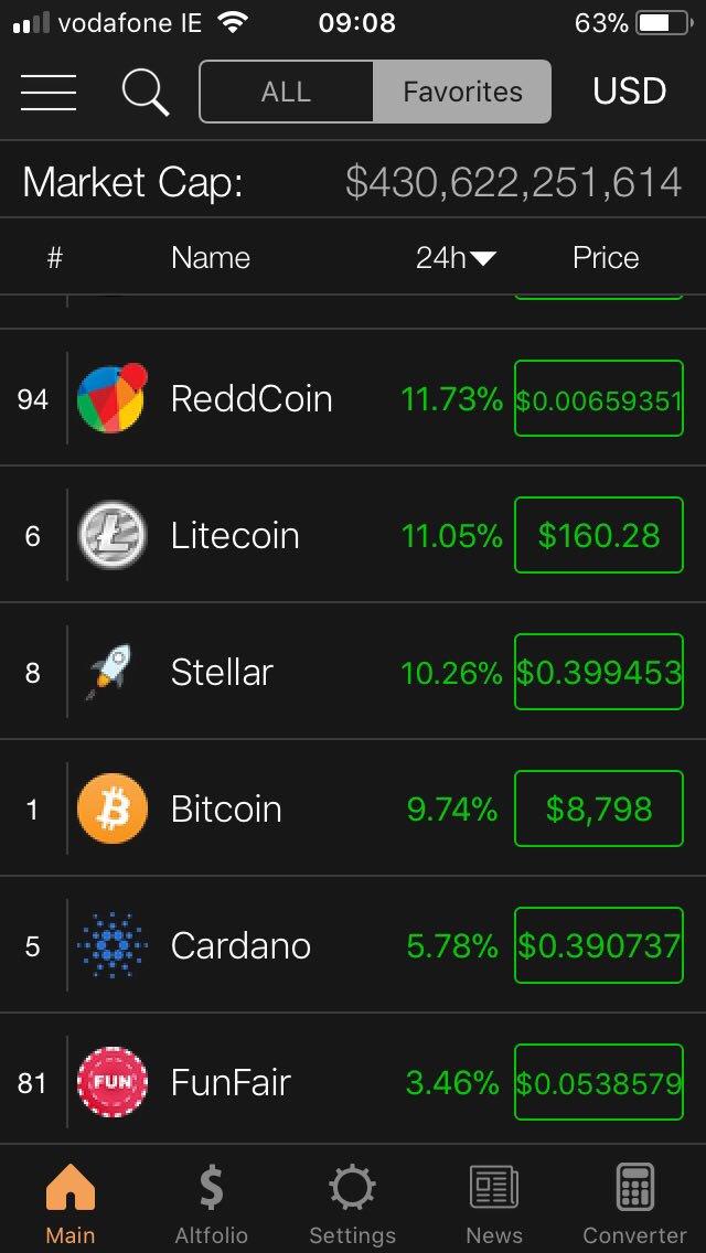 future predictions for bitcoin