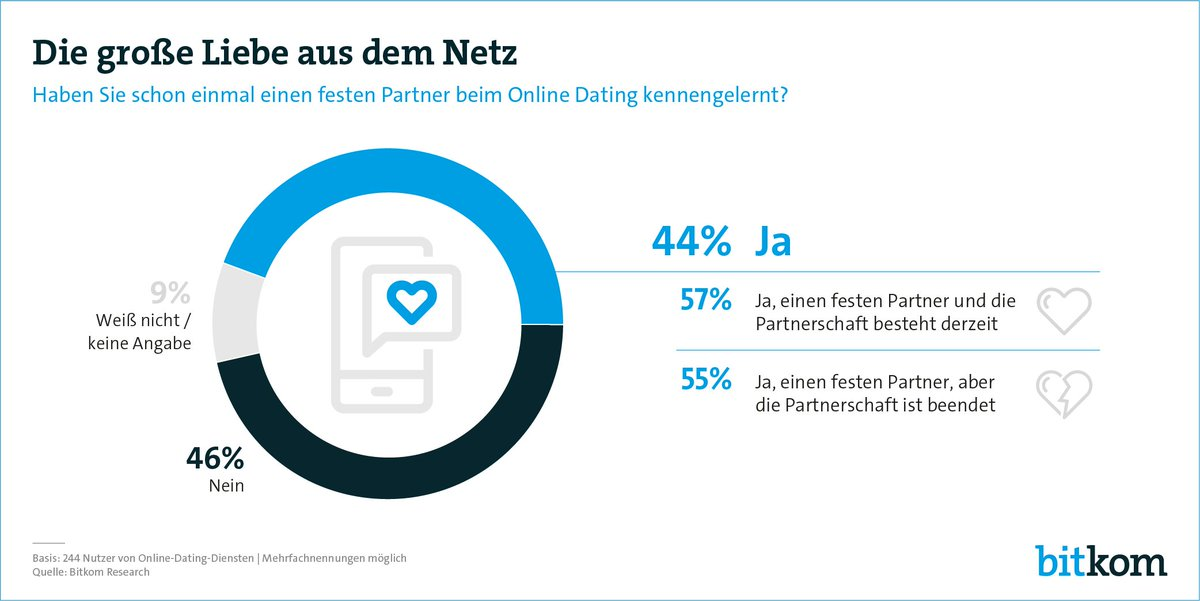 Dating-Nutzer