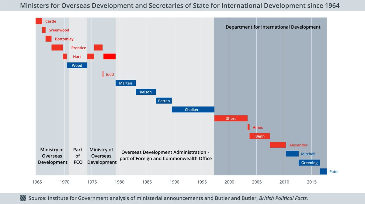 62210fe093bb ... timeline of where lead responsibility for overseas international  development has been in UK govt since 1964 (to Priti  Patel) pic.twitter.com zWJQxRdg1f