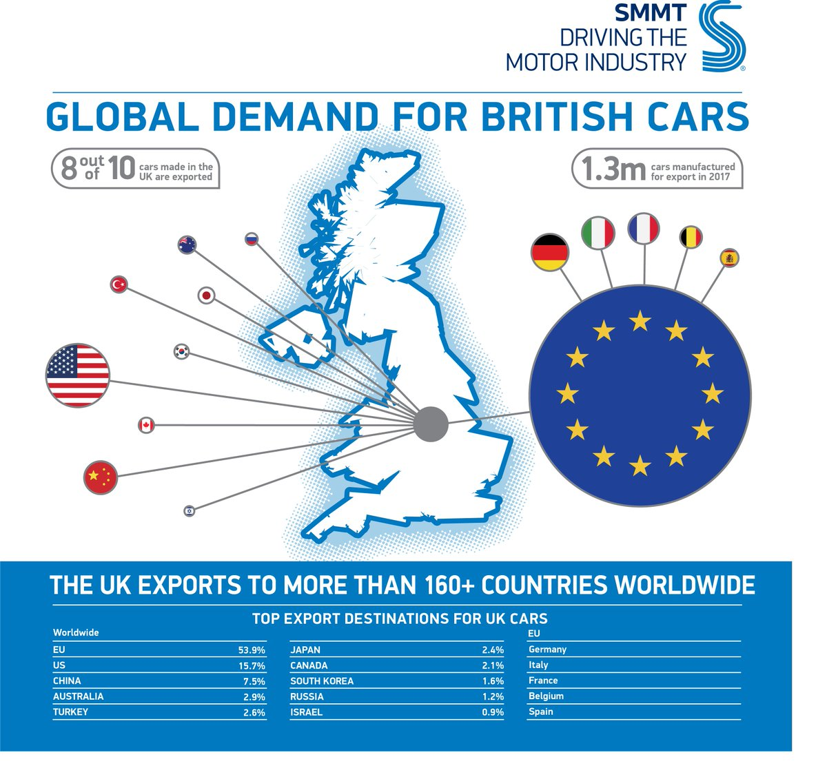 56a41fb693 Here is where they they went in 2017 https   www.smmt.co.uk 2018 01 2017-uk- car-manufacturing-declines-3-still-second-biggest-output-since-turn-century   …