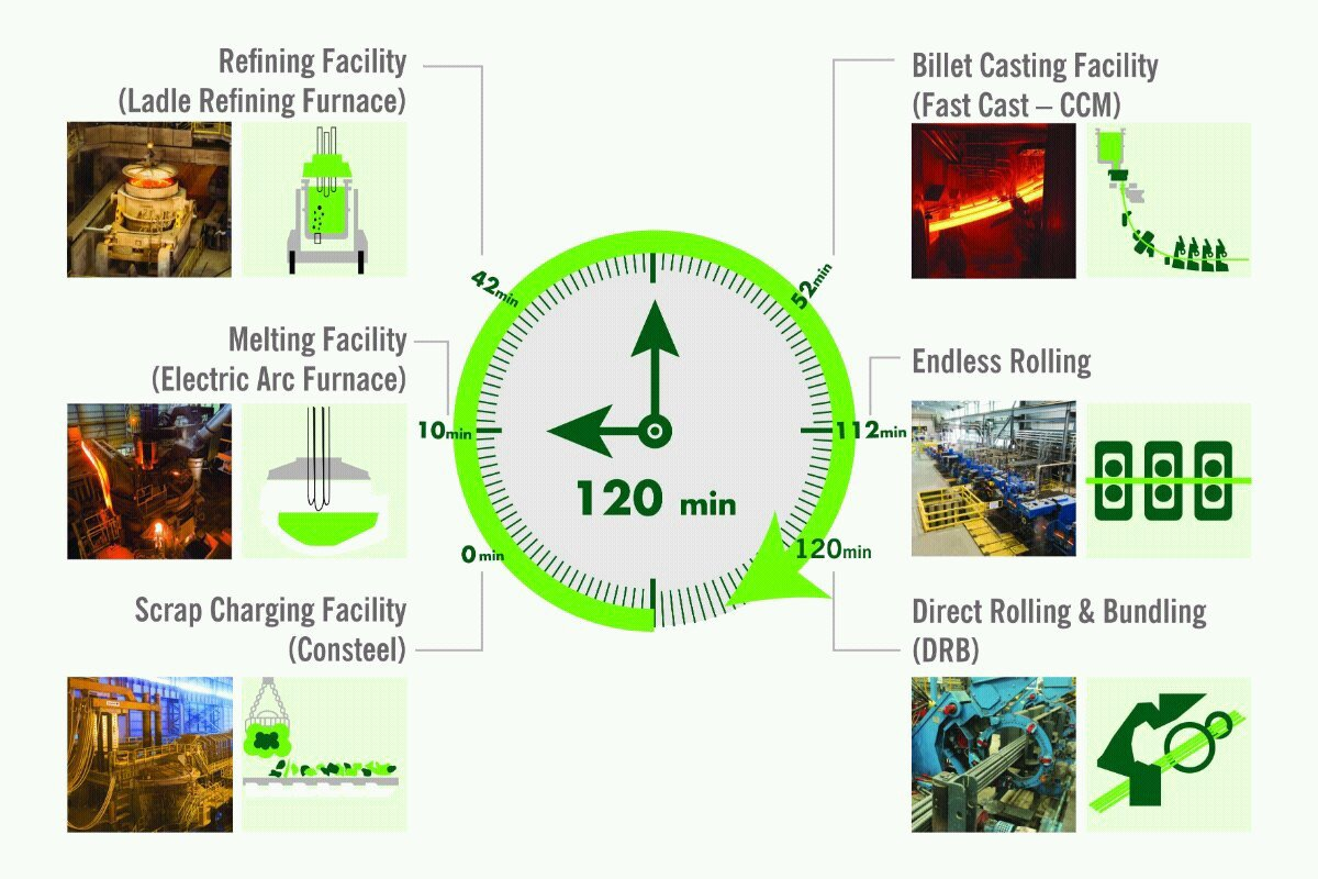 #Egyptian_Steel plants are using a technology to transform scrap into rebar  egyptian-steel.com/Products/Produ…