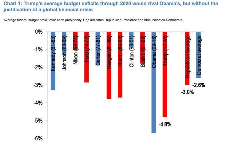 JP Morgan: 'Trump's average budget deficits through 2020 would rival Obama's, but without the justification of a global financial crisis.'