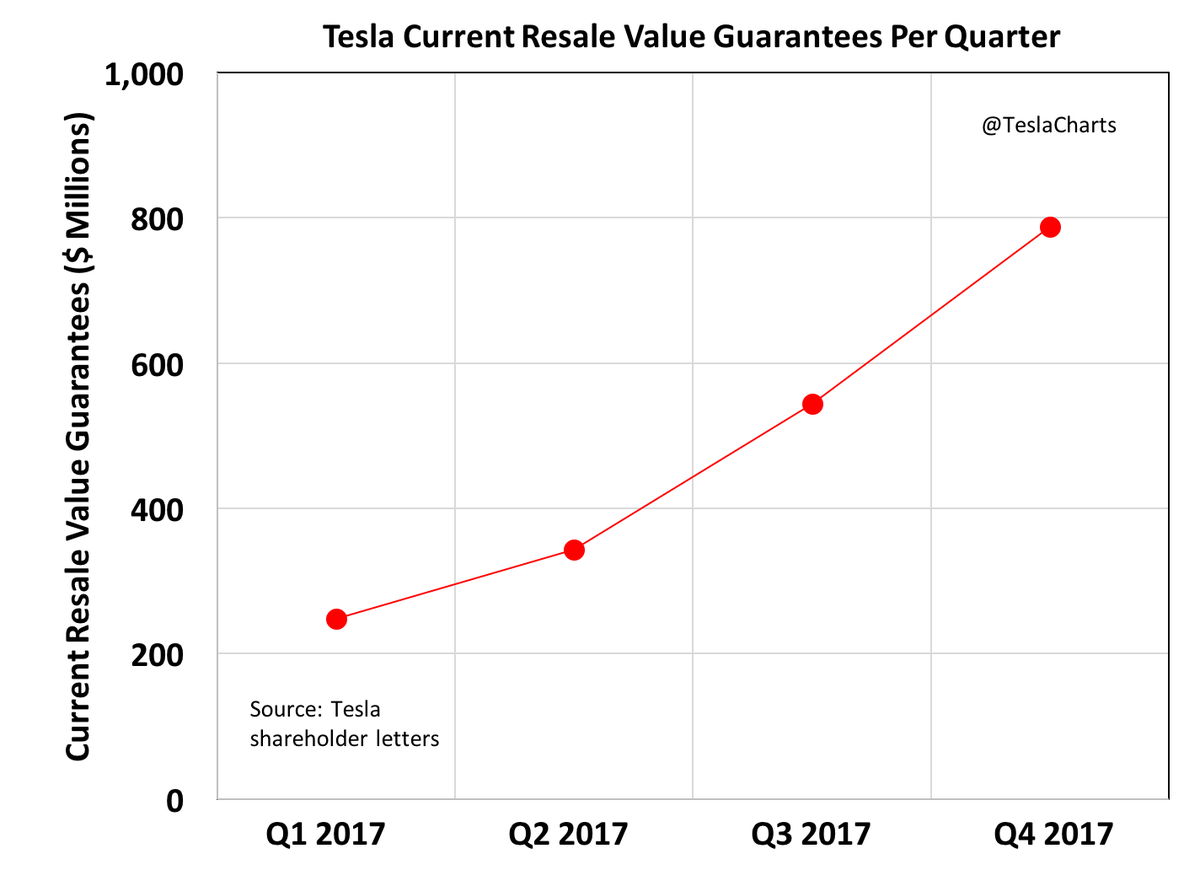 Teslacharts On Twitter Tesla Has Guaranteed The Re Value Of A Subset It S Products Balance Sheet You Ll Find This Under Cur