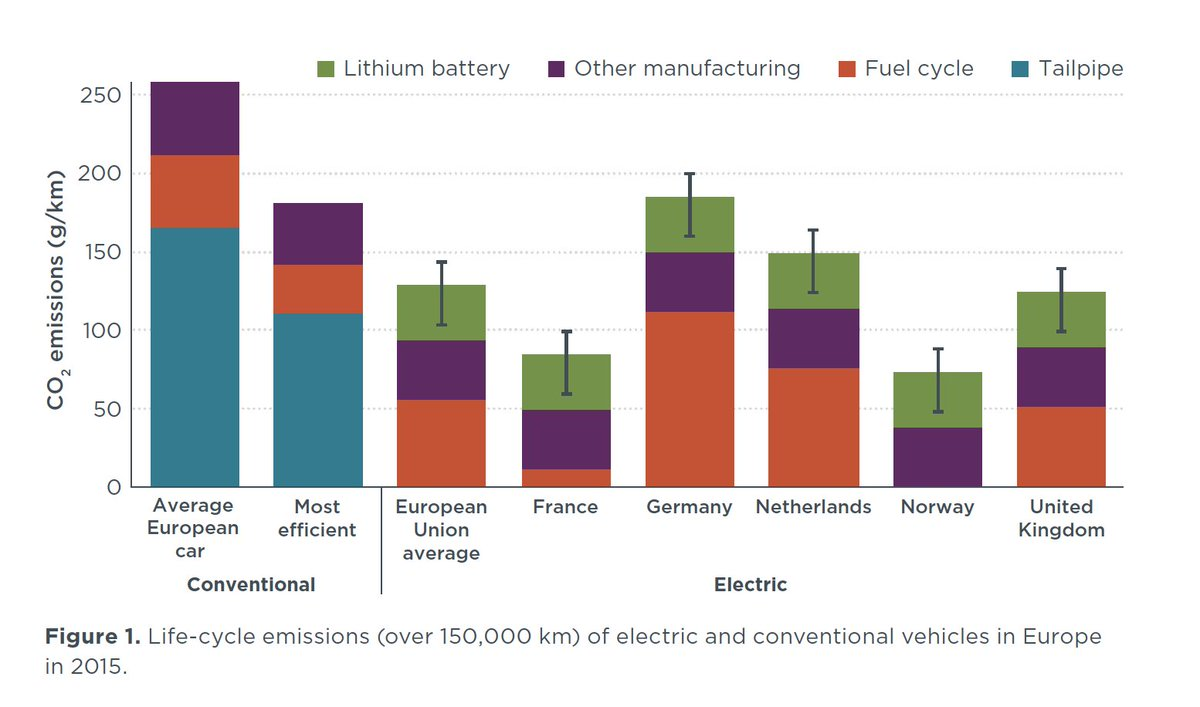 Do Electric Vehicle Batteries Outweigh The Environmental Benefits Of Driving On Electricity Our New Briefing Explores This Topic