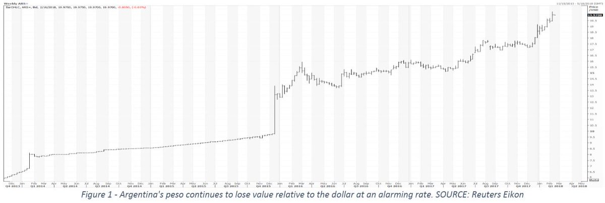Intl Fcstone On Twitter Weekly Chart Of Argentine Peso Relative To