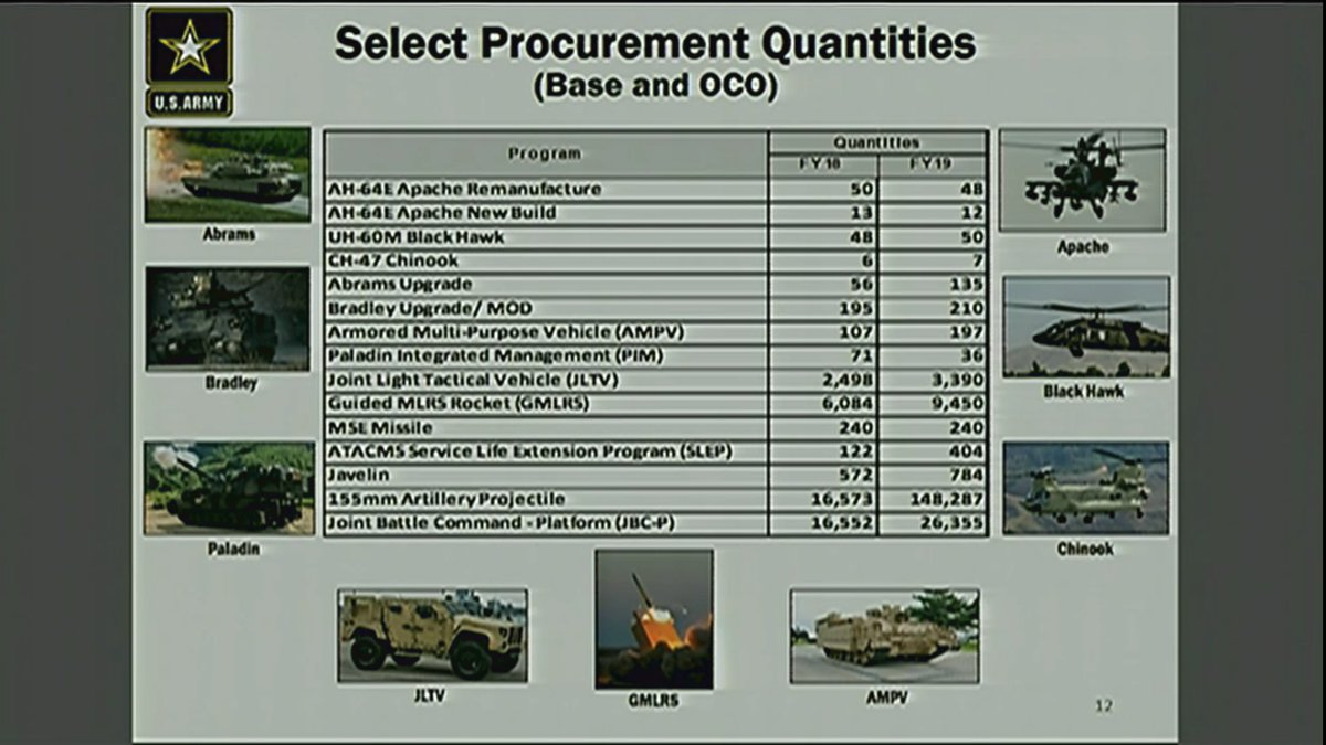 US Military Budget- Procurement and cuts - Page 4 DV2r5EfWAAMkD1c
