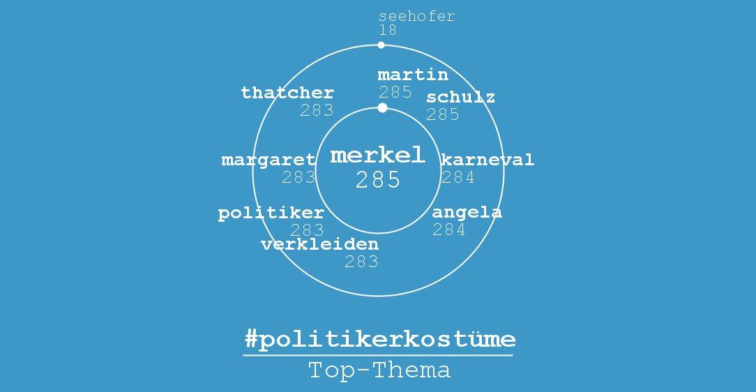 politikerkostüme hashtag on Twitter