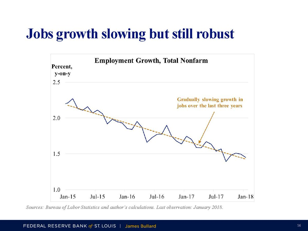 St Louis Fed On Twitter Bullard Notes That While Us Jobs Growth