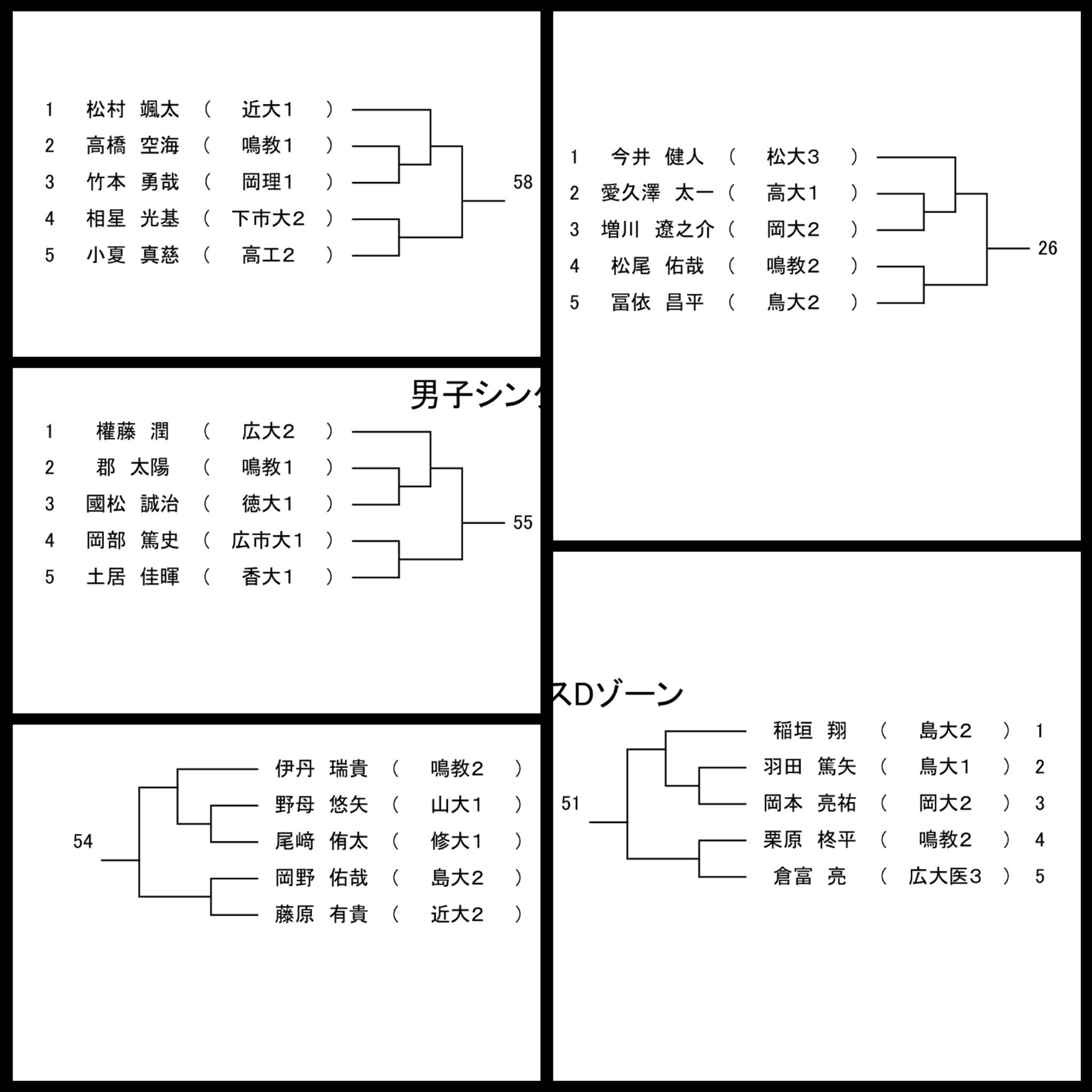 鳴門教育大学 男女硬式テニス部 ...