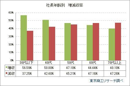 【データを読む】2017年 全国社長の年齢調査~業績悪化と年齢上昇に一定の相関~ https://t.co/KmrmnJxFfO #不動産 #卸売 #小売 #東京商工リサーチ