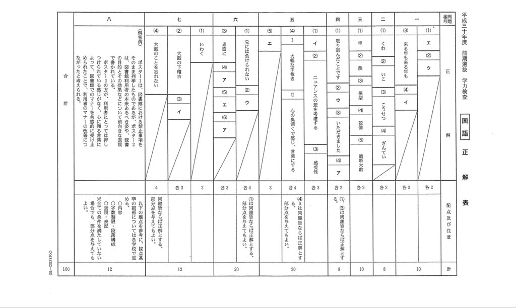 県 入試 2021 高校 千葉