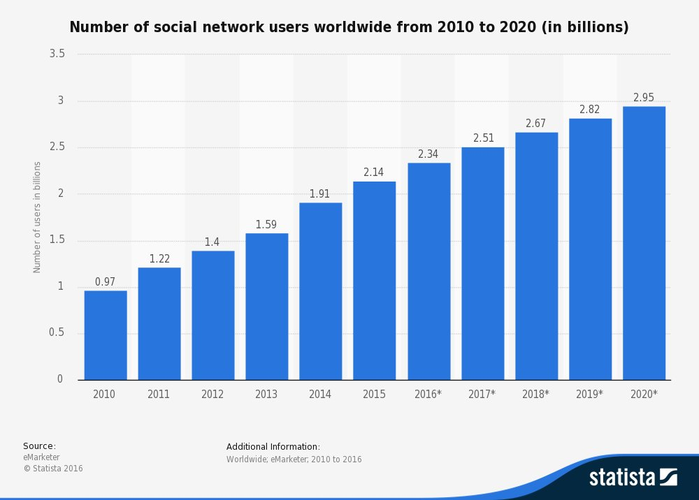World Economic Forum On Twitter Quot How Social Networks Can
