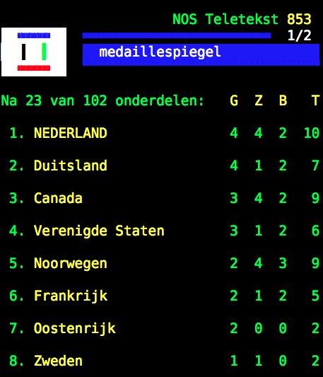 játékosok társkereső oldal Nederland társkereső oldalak cigány