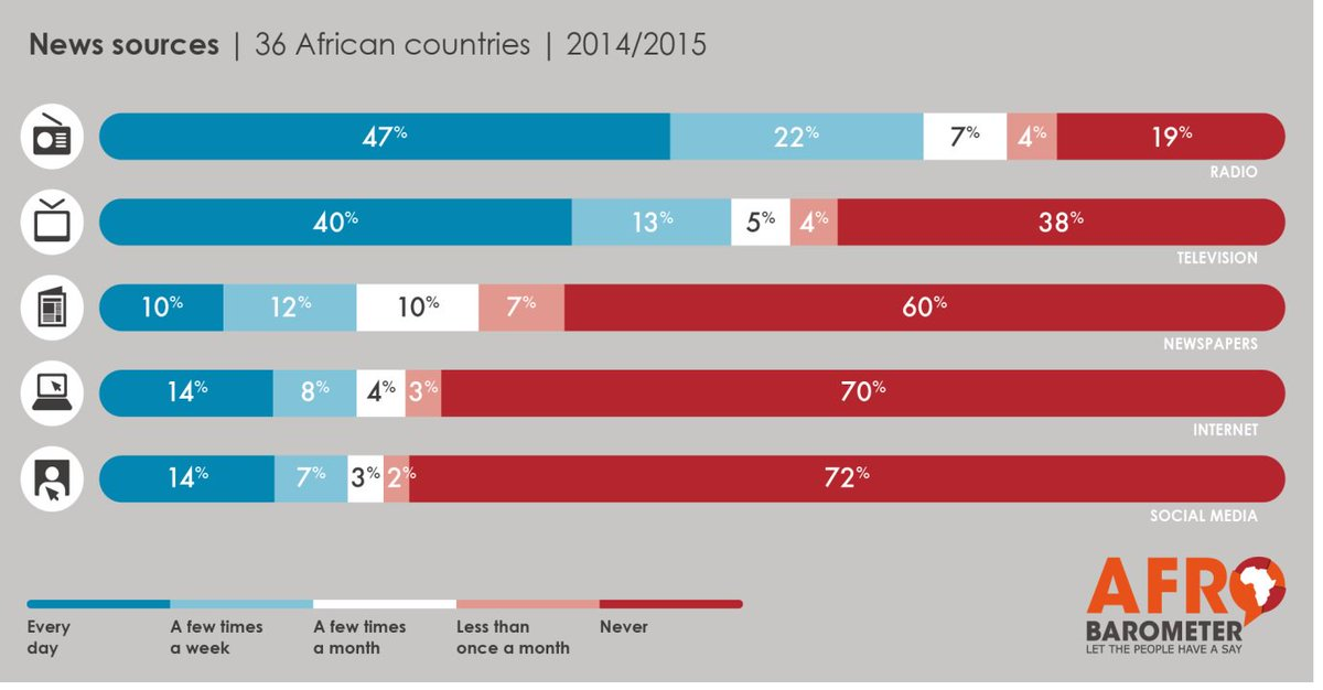 """#DYK: In Africa,  radio remains the most widely used source of regular news. On average across 36 countries, 7 in 10 citizens get news via radio """"every day"""" (47%) or """"a few times a week"""" (22%). #WorldRadioDay #WorldRadioDay2018 <br>http://pic.twitter.com/cAKu7mxTvj"""