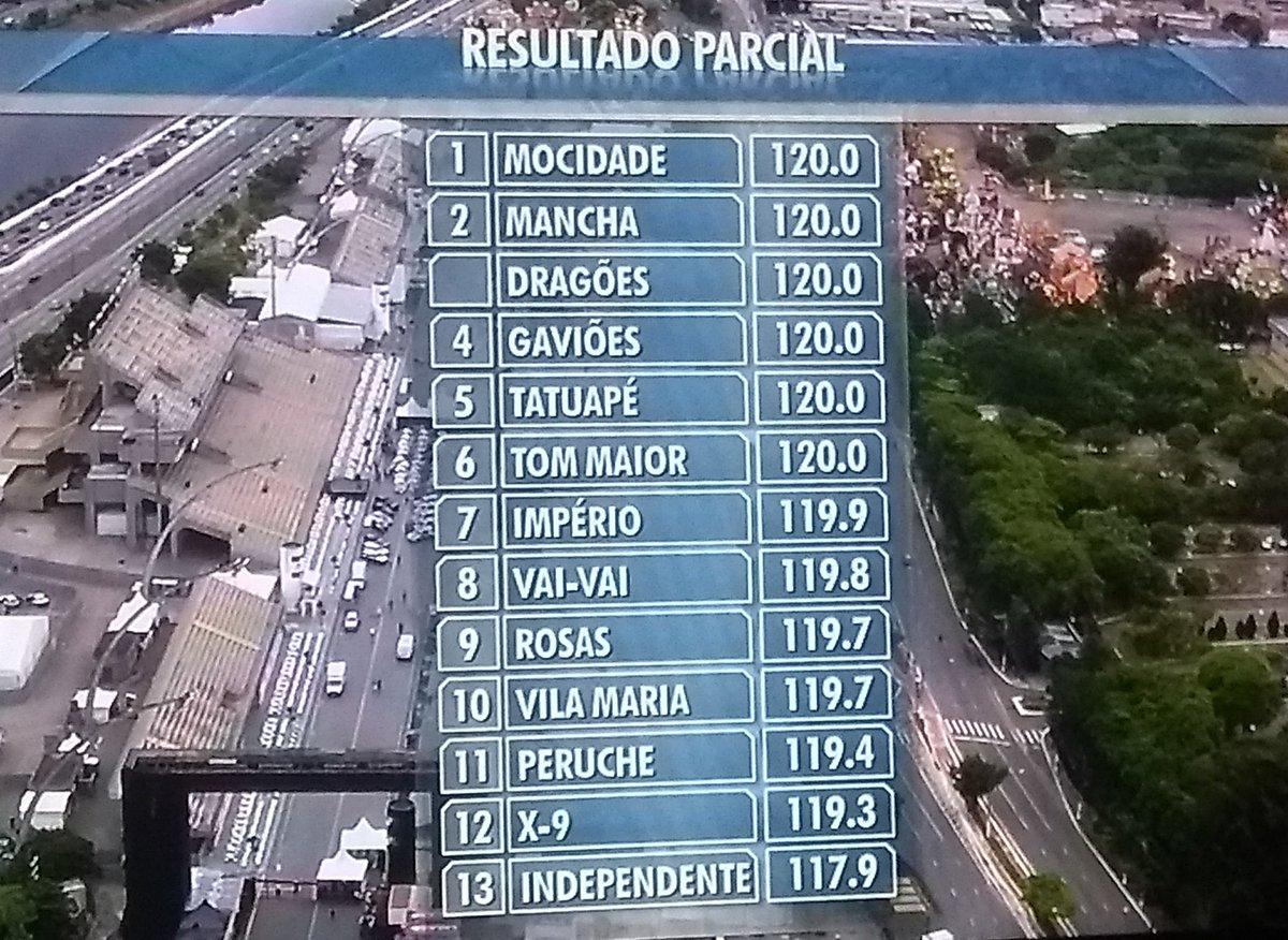 Parcial após Samba-Enredo! #GavioesDaFie...