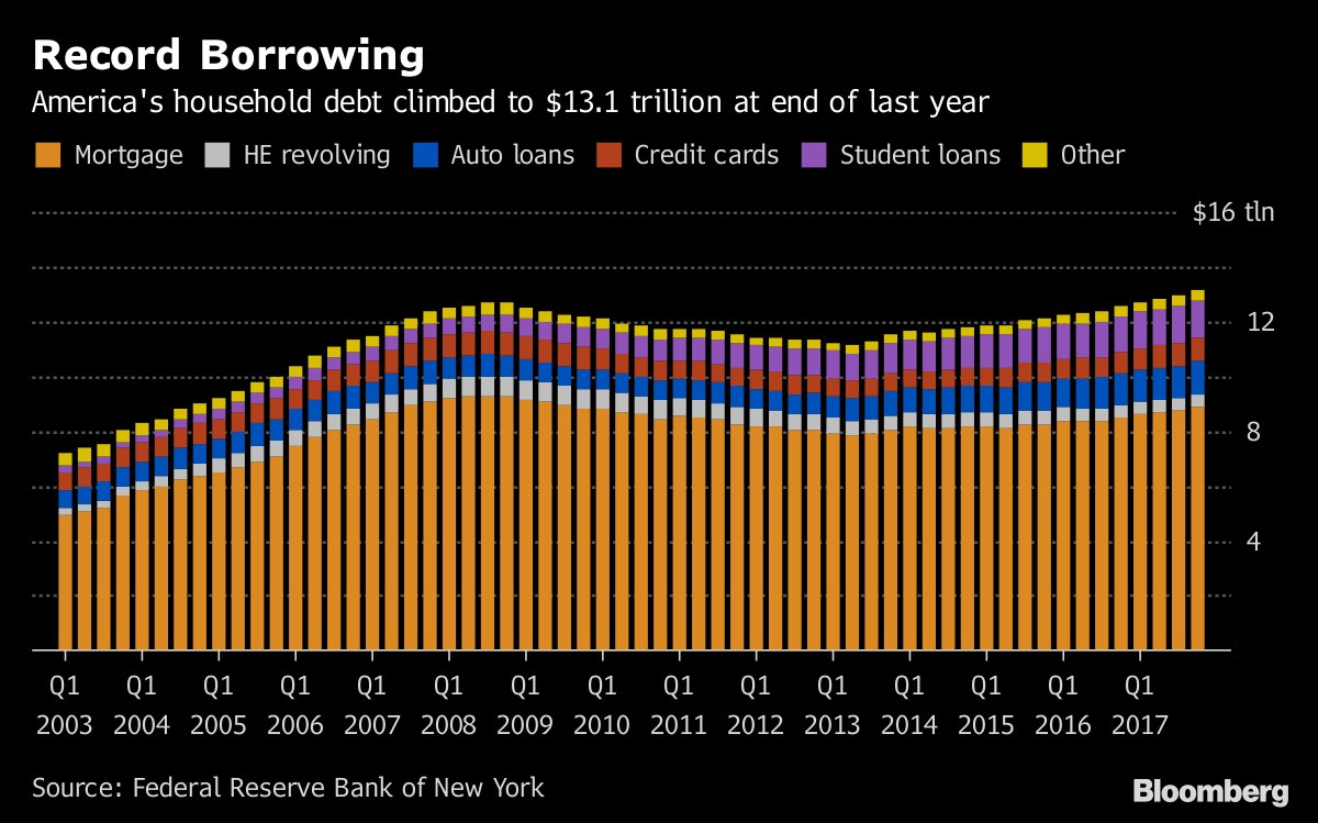 borrowing in america Green-back capital is on its way to america, but for bad reasons why government borrowing, not corporate repatriations, will drive the dollar in 2018.