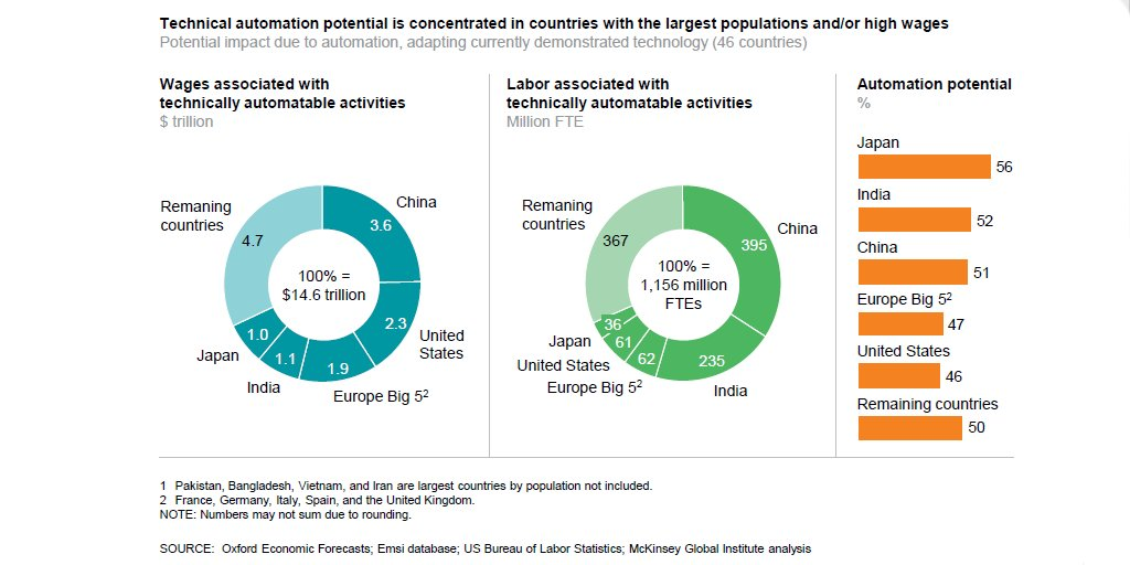 Worldwide, 1.1bn workers and $15.8 trillion in wages are associated with activities technically automatable today