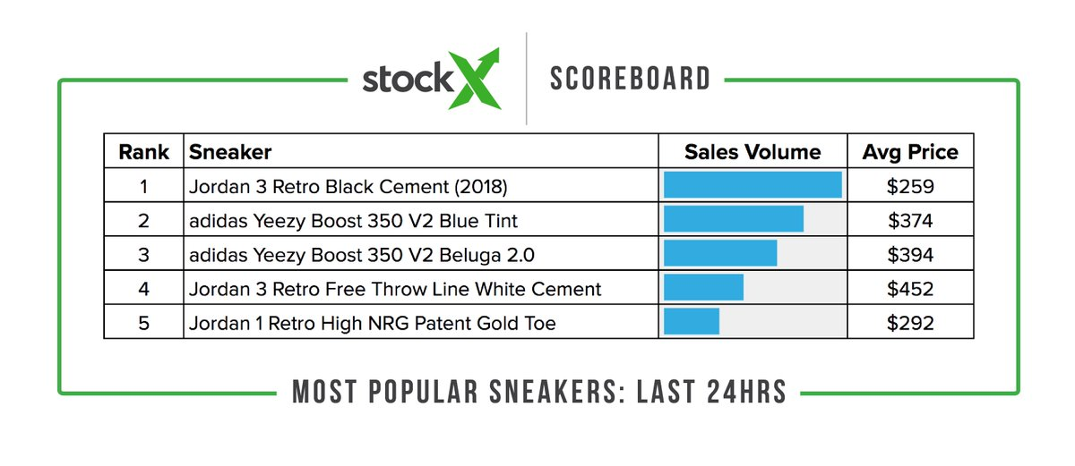 pretty nice 1a2f8 a81e7 StockX on Twitter: