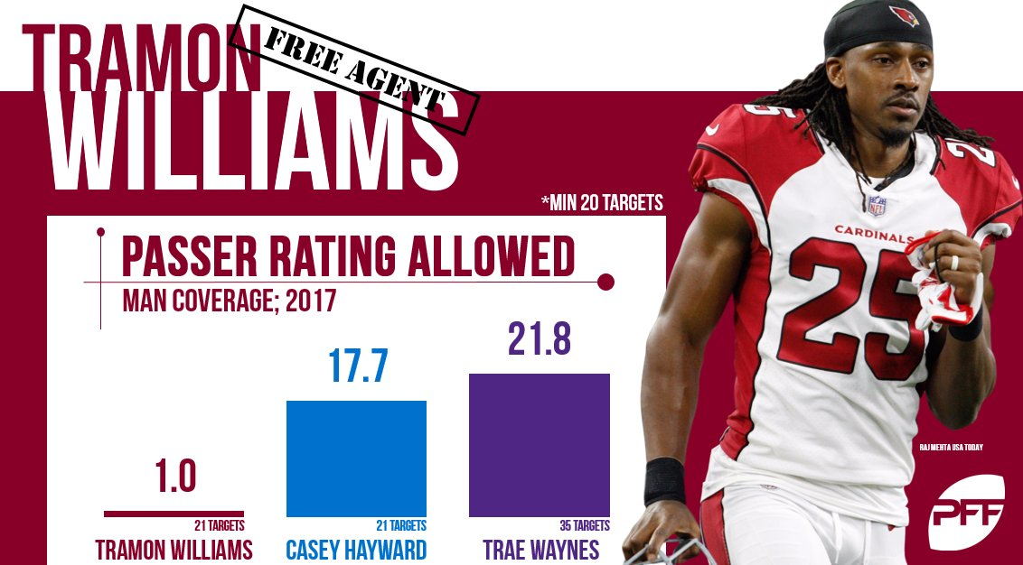 Tramon Williams allowed a 1.0 passer rating in man coverage! https://t.co/1YJsxN6KO9